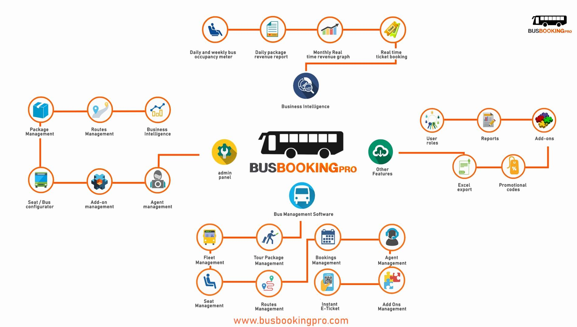 Bus Booking Pro - A booking solution for Bus Fleet owners and Tour package operators